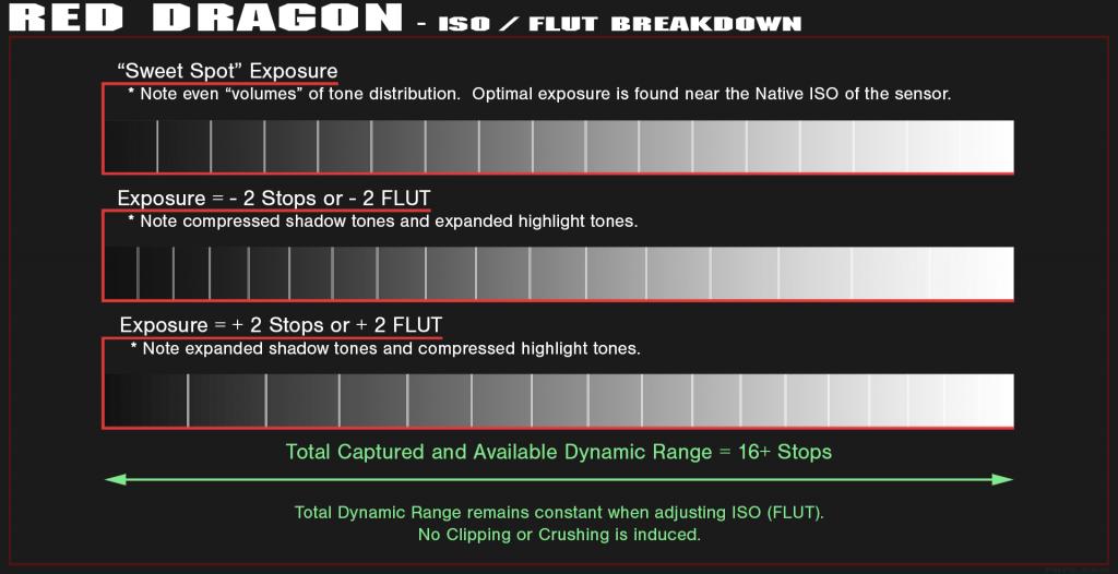 phfx_redDragon_ISOFLUTEmulation